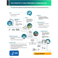 CDC Protects & Prepares Communities